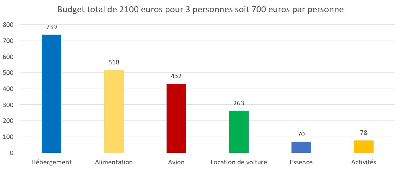 Budget une semaine sao miguel