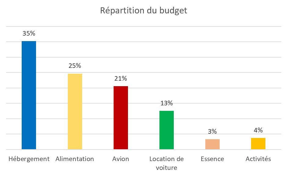 répartition budget une semaine sao miguel