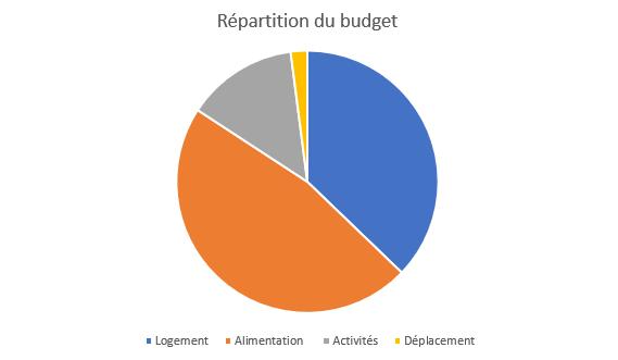 répartition budget une semaine séoul