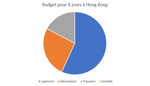 Budget 4 jours Hong Kong