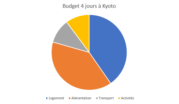 Budget 4 jours Kyoto
