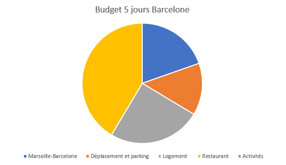 Budget 5 jours Barcelone