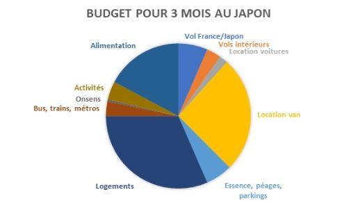 budget 3 mois Japon