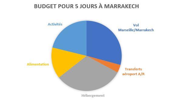 budget 5 jours Marrakech