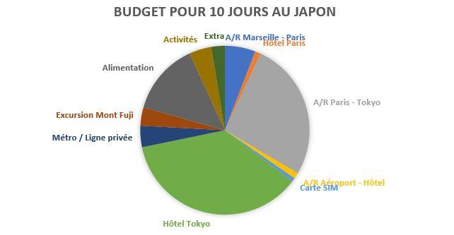 budget 10 jours Japon